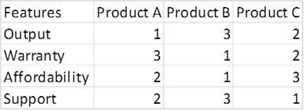 Fred Pryor Seminars_Radar Chart Excel_figure 2