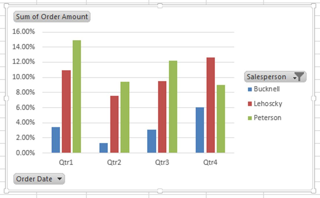 Create An Excel Pivot Chart From Your Pivottable  Fred Pryor