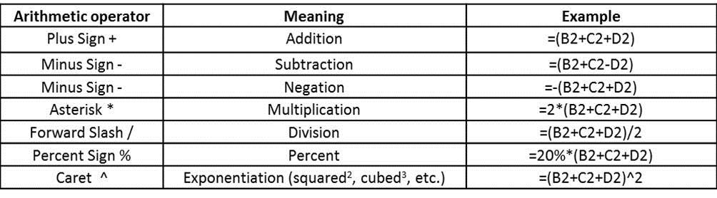 Fred Pryor Seminars_Excel Formula Syntax_Figure 2