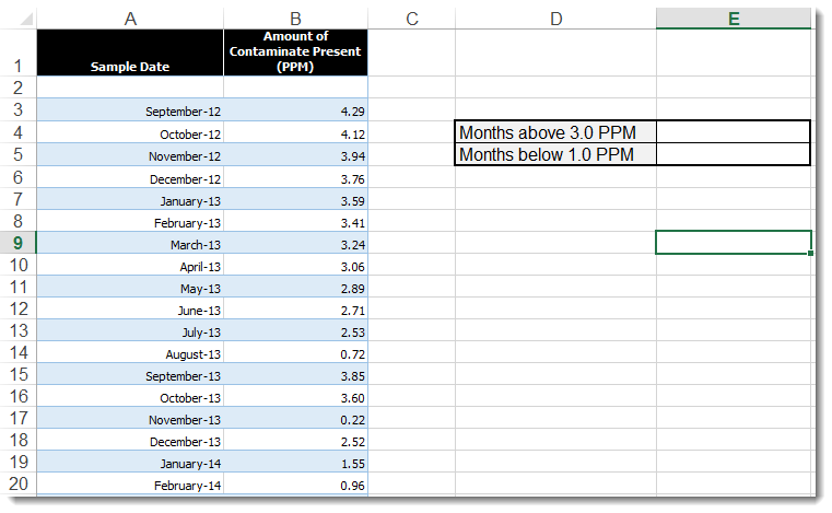 Countif Funtion Excel