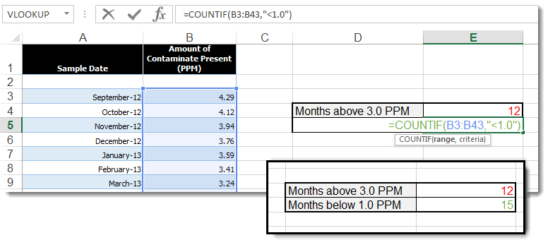 Countif Function Excel - Count Cells That Match a Specified Criteria 2