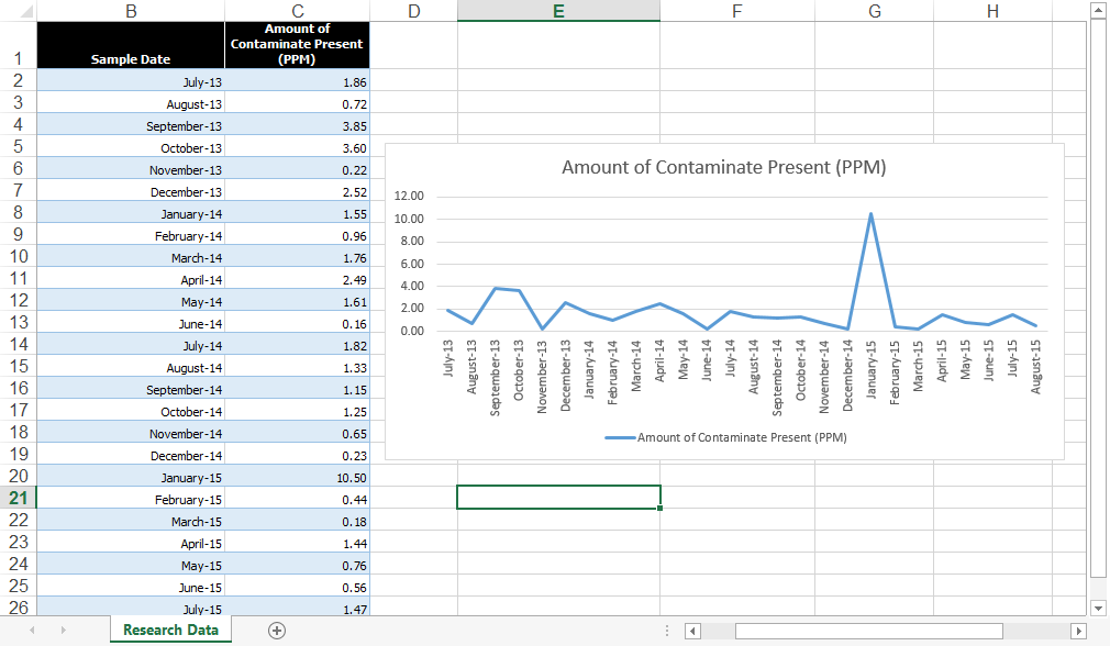 The right way to create an excel rolling chart pryor learning