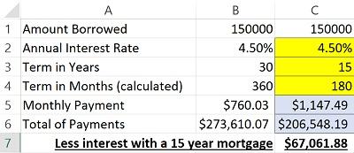 excel financial formulas